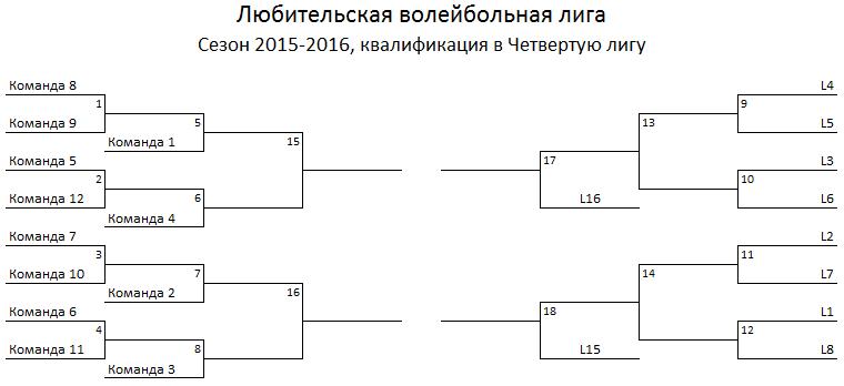 тр схемы турниров
